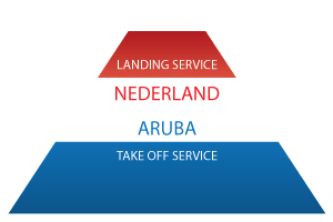 Service Notaris Internationaal Ondernemen Nederland
