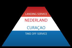 Service Notaris Curaçao Internationaal Ondernemen Nederland