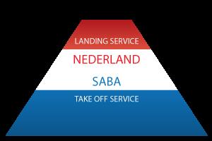 Service Notaris Saba Internationaal Ondernemen Nederland