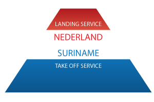 Internationaal ondernemen Nederland Service Notaris