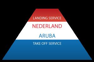 Service Notaris Internationaal Ondernemen Nederland