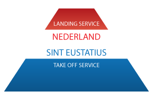 Service Notaris Sint Eustatius Internationaal Ondernemen Nederland